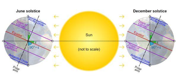 Arctic circle - Summer & Winter Solstice