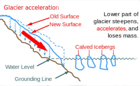 glacier flow diagram